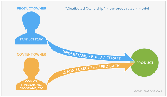 Product Teams Distributed Ownership