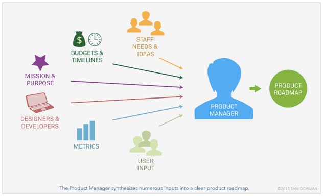 Product Teams Product Manager