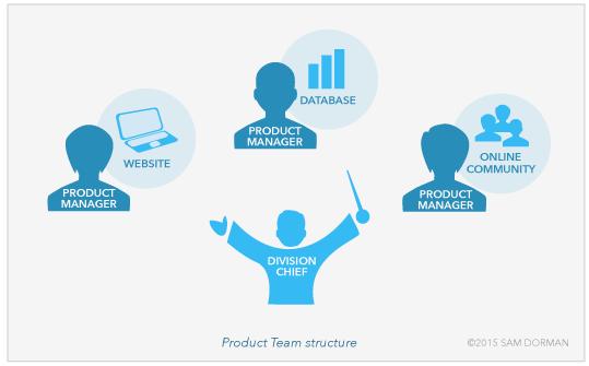 Product Teams Symphony