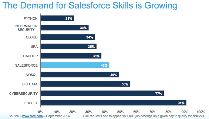 Demand for Salesforce skills