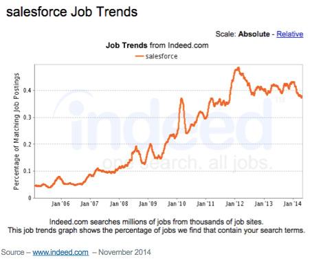 Salesforce Job Trends