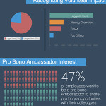 Pro Bono is a Win-Win-Win at Salesforce
