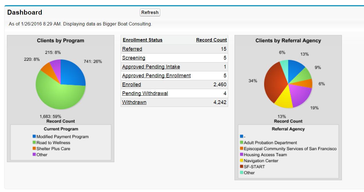 case study sales force management