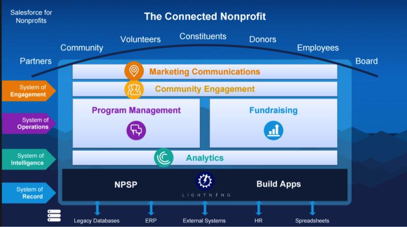 NPSP Connected partner