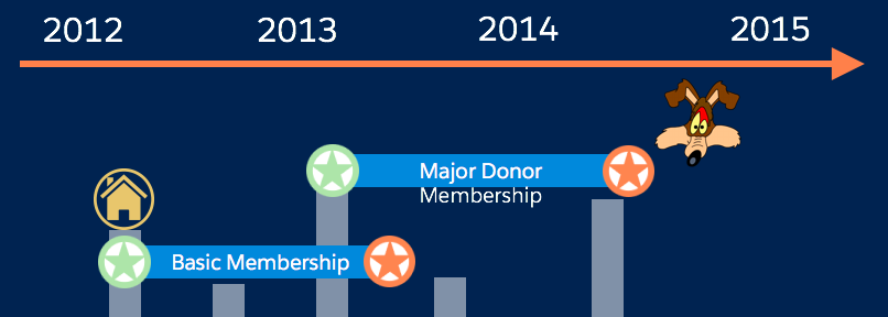 npsp membership image