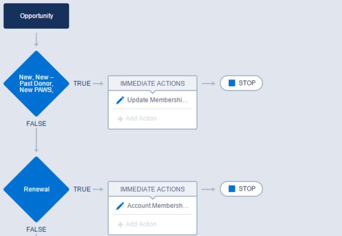 npsp membership application process