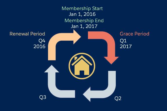 npsp membership cycle chart