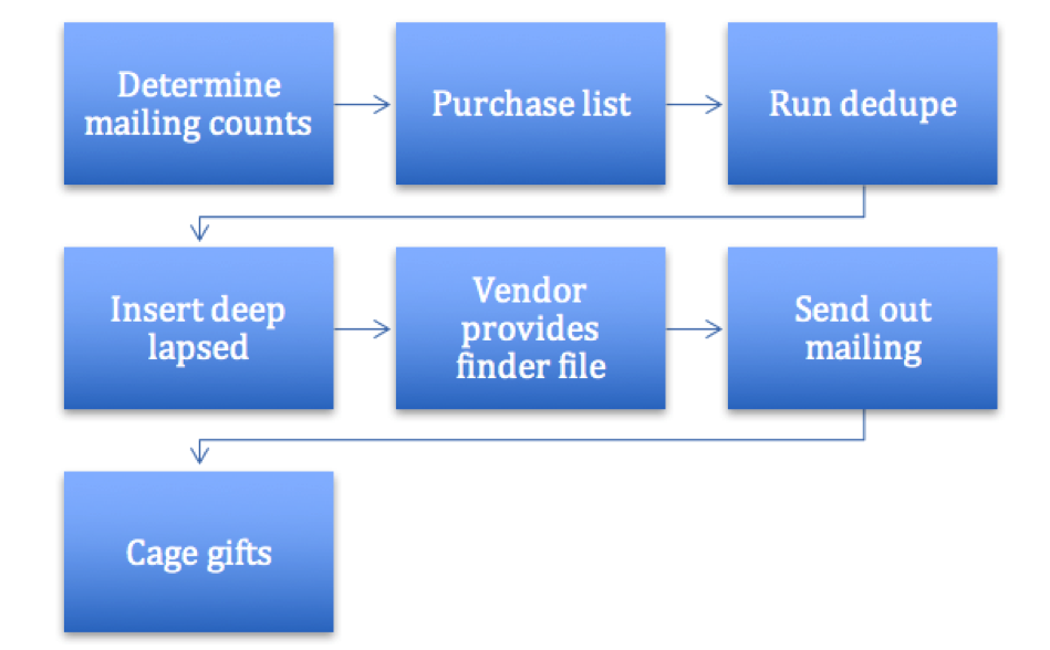 Acquisition Mailing Workflow