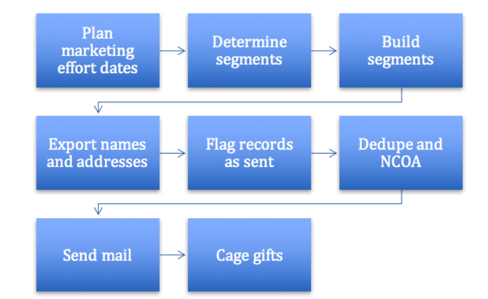House Mailing Workflow