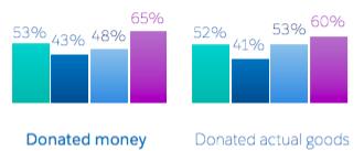 CNP Donation Stats