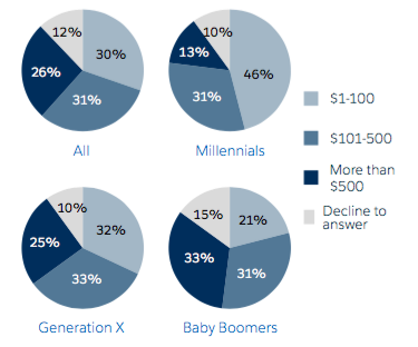 Are You Engaging With Baby Boomers?: The Connected Nonprofit Report Is Here to Help