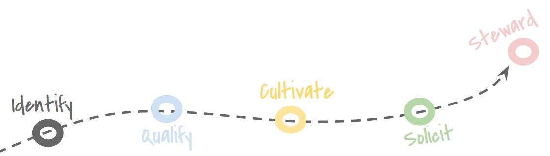Moves Management Flowchart