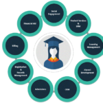 University of Wisconsin Extension: Our Journey from Salesforce to SIS