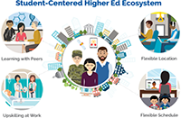 This Week in Higher Ed Innovation: 5 Must-Read Articles