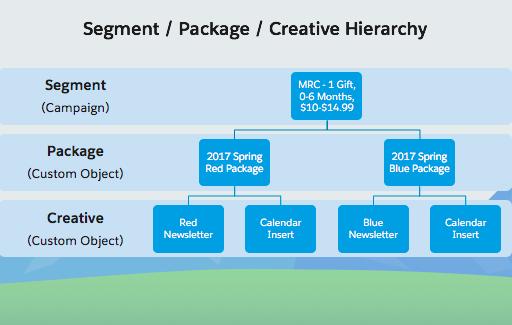 Creative Hierarchy Diagram