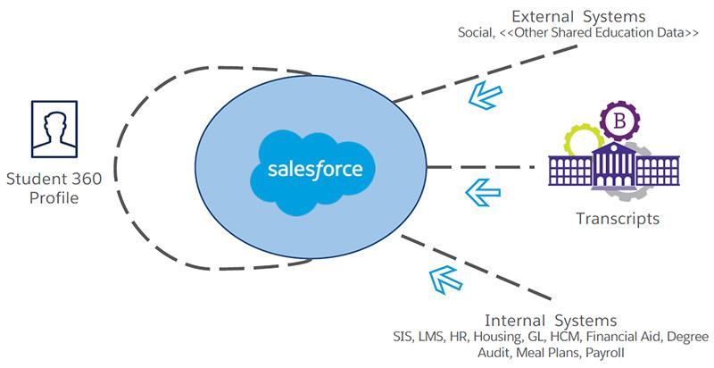 homepage salesforce org