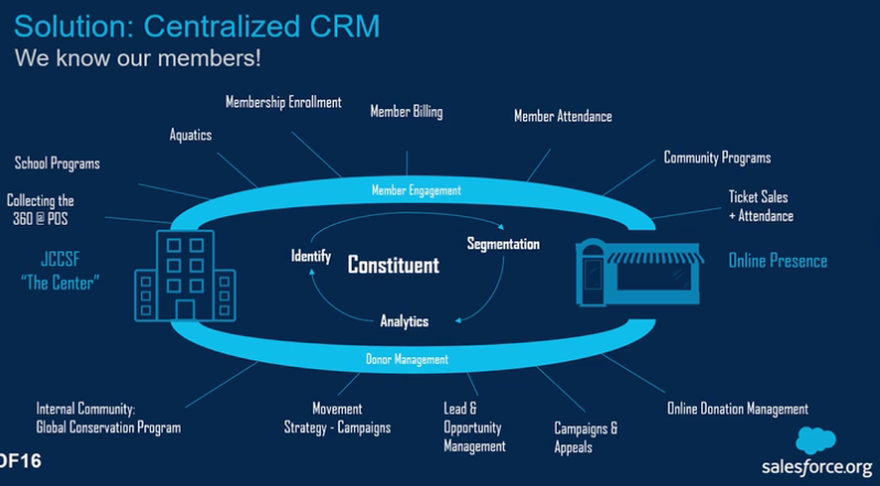 Centralized CRM chart