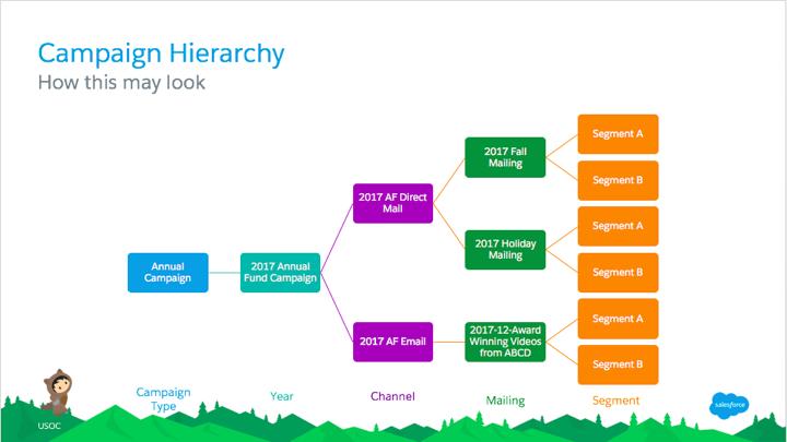 campaign hierarchy example