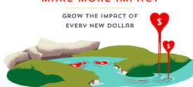 Make More Impact
