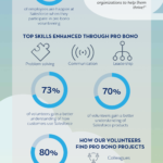 [INFOGRAPHIC]: See Why Salesforce Goes All In on Pro Bono
