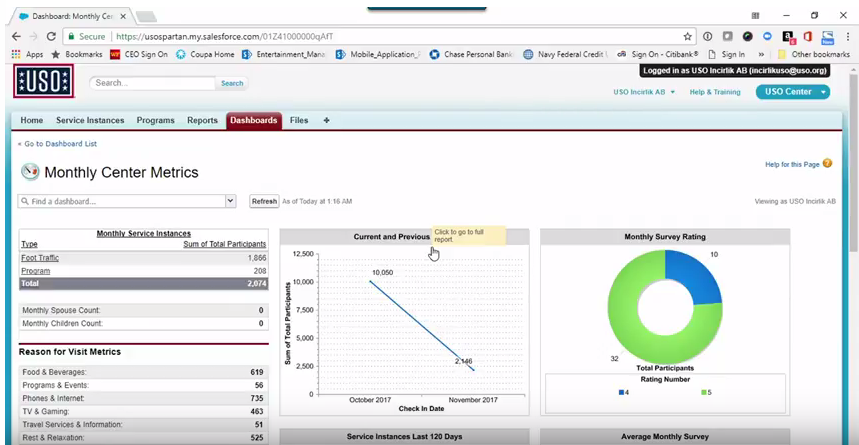 Real-time analytics dashboard powered by Salesforce and the Nonprofit Success Pack for USO, enabling USO to know dates and times of when people use their programs and services ad get real-time feedback.