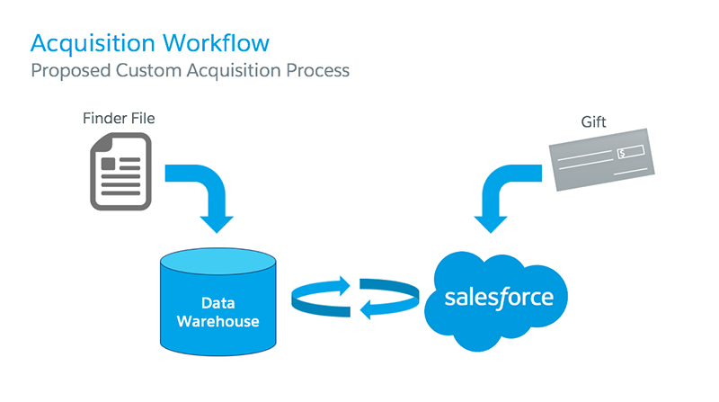 Acquisition workflow