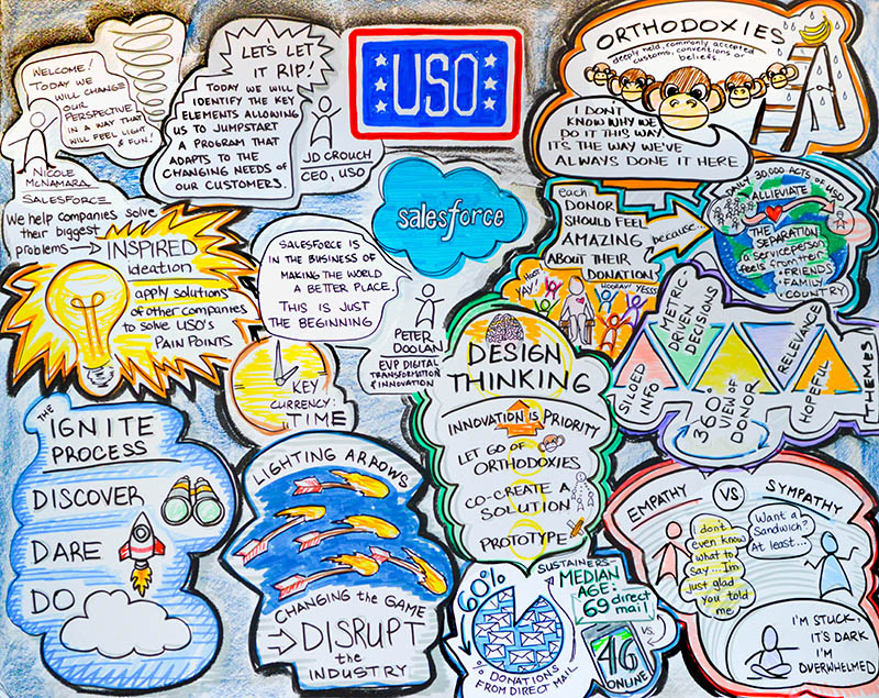The USO leveraged design thinking and skills based volunteers along with Salesforce to help create an outstanding mobile app.