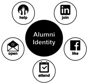 Alumni Role Identity