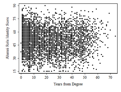 Alumni identity is not influenced by the number of years that have passed since graduation.