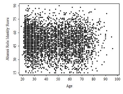 Data revealed no correlation between alumni identity and age.