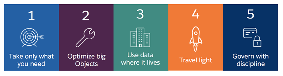 5 Steps to CRM Data Management
