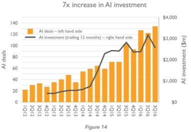AI investment has increased in the last 6 years. What we need more of is AI for Good.