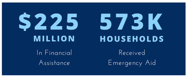 Infographic on financial assistance for households affected by Hurricane Harvey.
