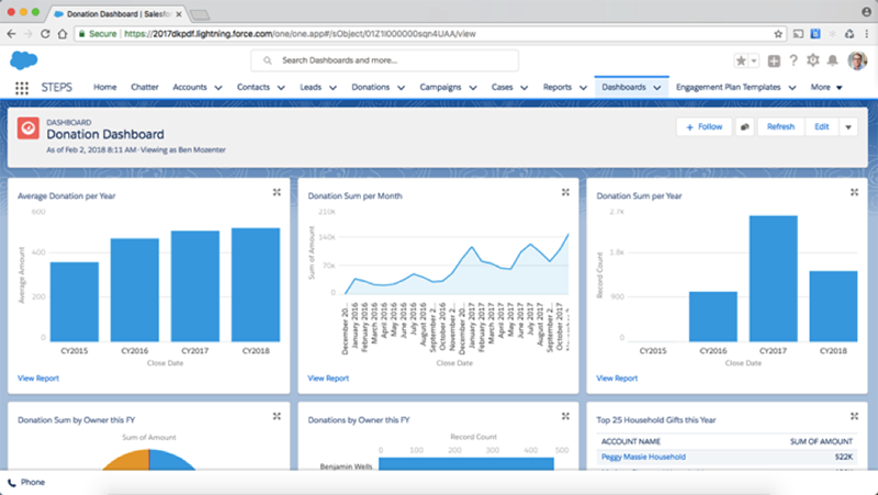 Salesforce Sample Dashboard