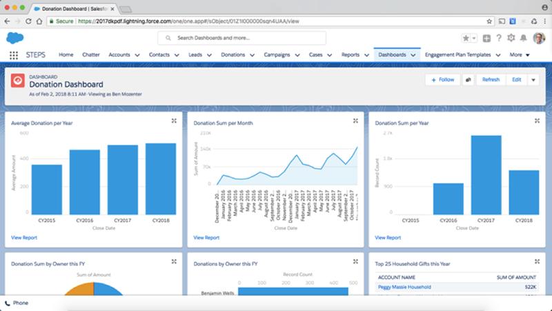 Salesforce Sample Dashboard