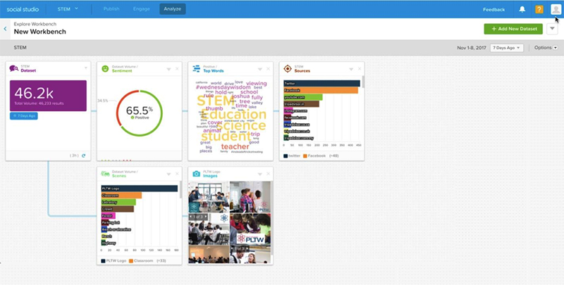 Here's a screenshot of Salesforce Social Studio. Helps with tracking social media posts to engage your community and donors.