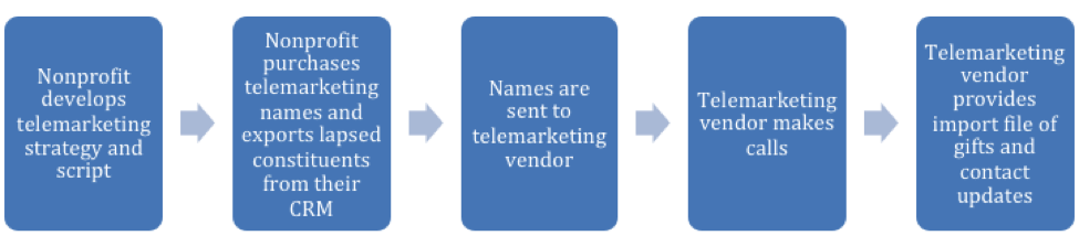 Workflow for nonprofit fundraising using telemarketing