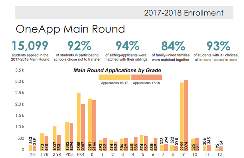 Admissions and application chart of K-12 school results with Salesforce.org for K-12 with Acumen Solutions