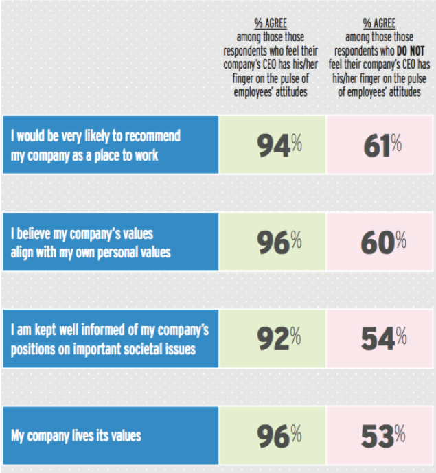 Employee engagement increases with companies' commitment to CSR/social issues.