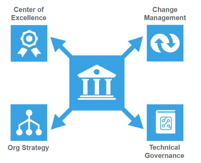 Center of Excellence diagram