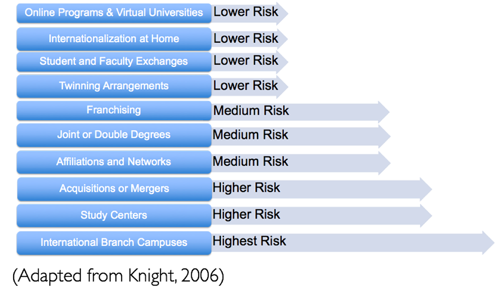 Outlining options and risk levels for internationalization