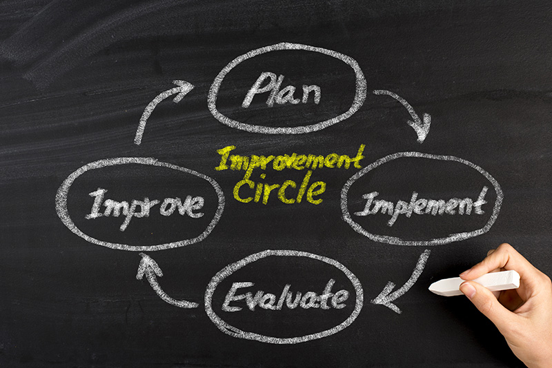 Impact measurement is a cycle of continuous improvement