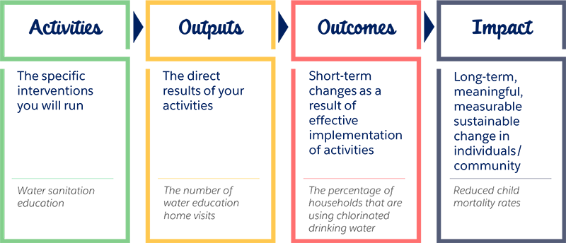 Activities, outputs, outcomes and impact are they key parts of your nonprofit impact strategy