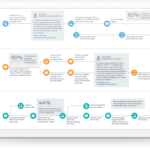 Ask an Architect: Incorporating Marketing Cloud into Your Salesforce Platform