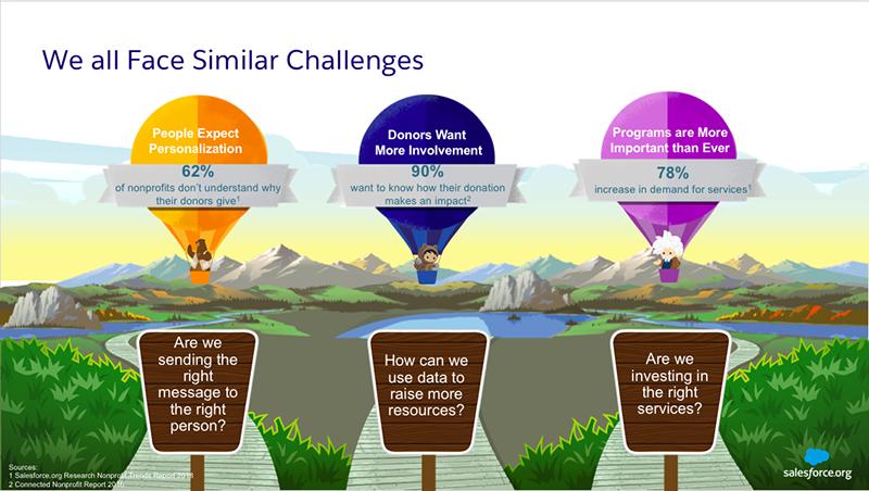 Nonprofit challenges