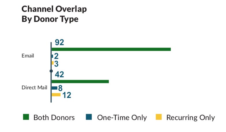 Comparison chart of one time and recurring donor communications with email and direct mail