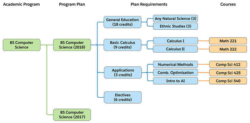 An example of a how courses, plan requirements and program plans connect back to the academic program.