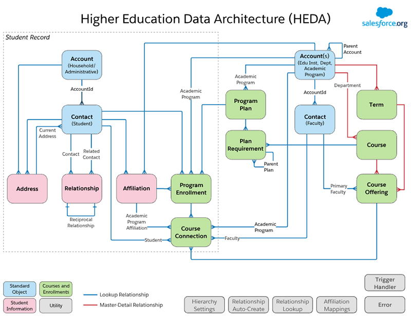 An Entity-Relationship Diagram (ERD) of how HEDA works with each database object and their relationships.