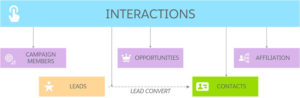 Flow diagram of Interactions for Student Recruitment