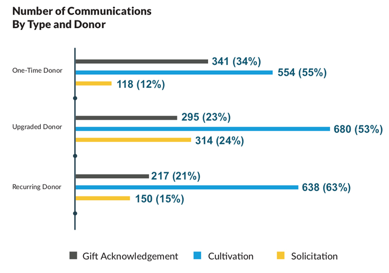 Chart of one-time, upgraded and recurring messages by communication type for nonprofit fundraising.